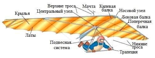 Ustroistvo deltaplana