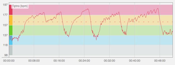 wykres tętna w treningu interwałowym