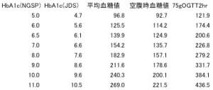 血糖値とHbA1c