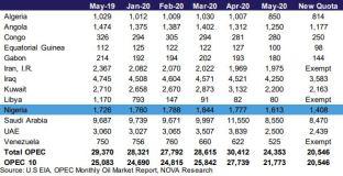 OPEC Records