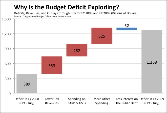 Deficit July