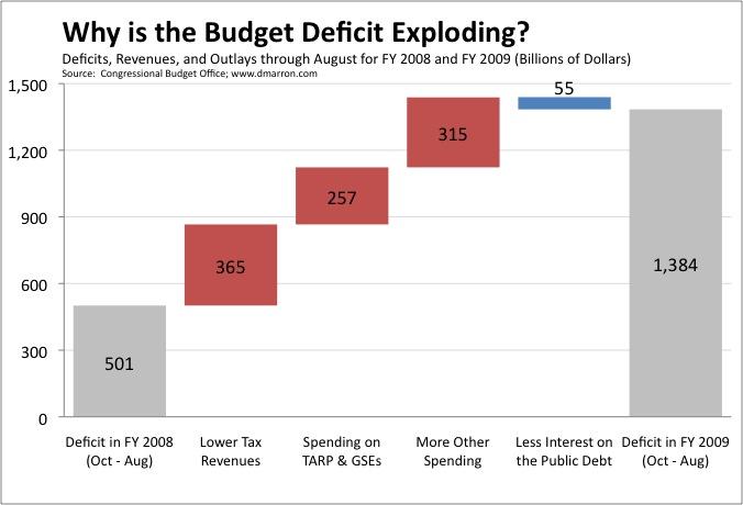 Budget Deficit August
