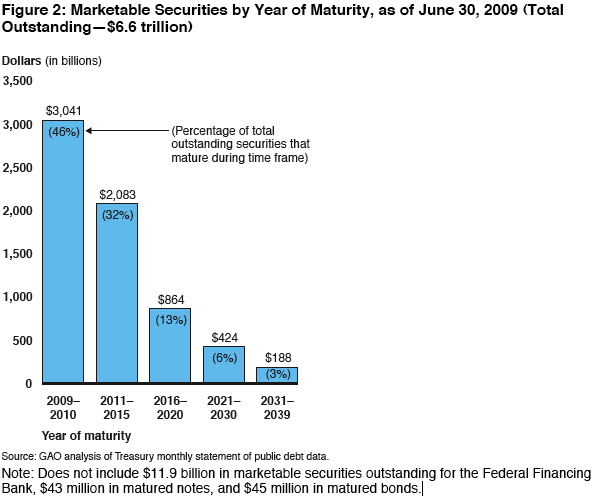 GAO - Debt Issuance