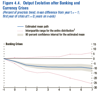 IMF - Lasting Effects