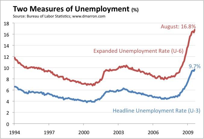Unemployment August 2009