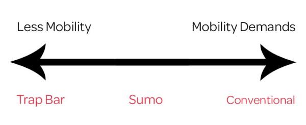 mobility demands