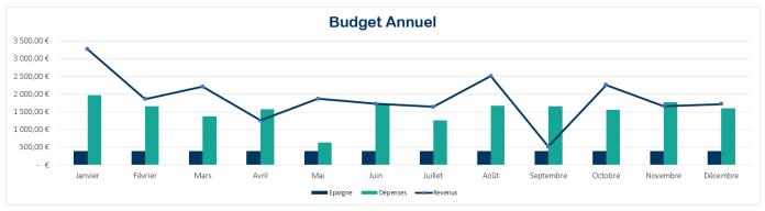 graphique budget familial excel