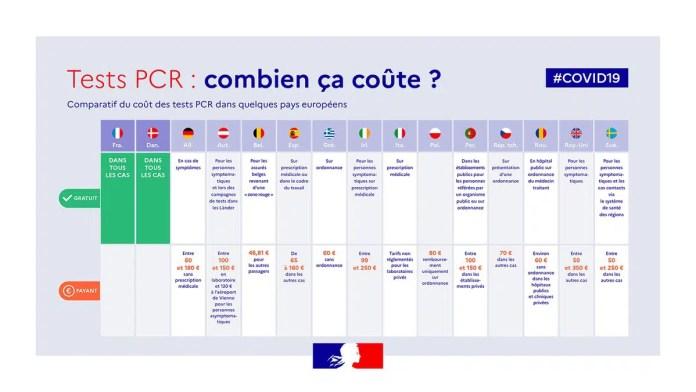 combien coûte un test pcr en europe