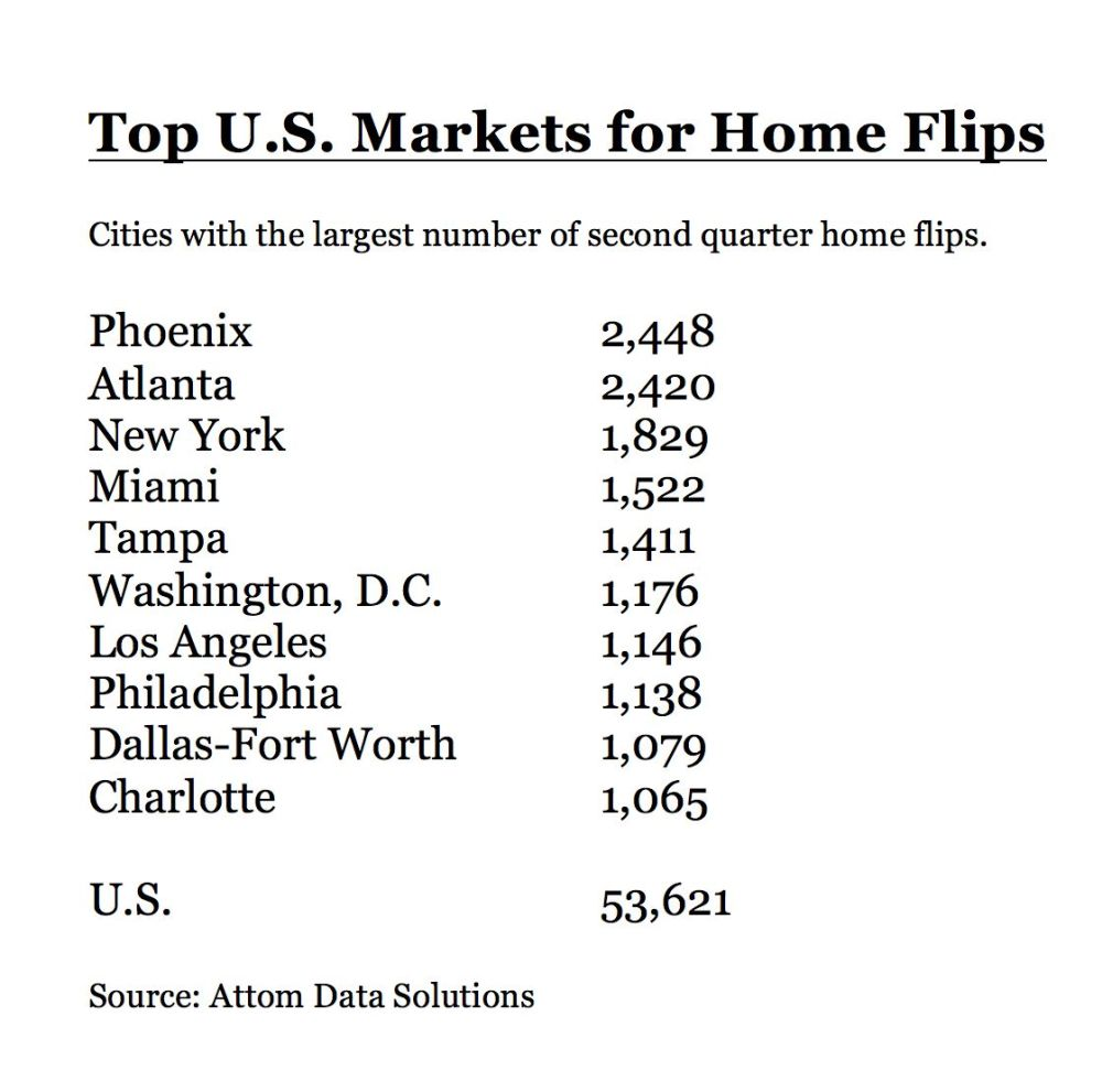 D-FW ranked ninth for second quarter home flips.
