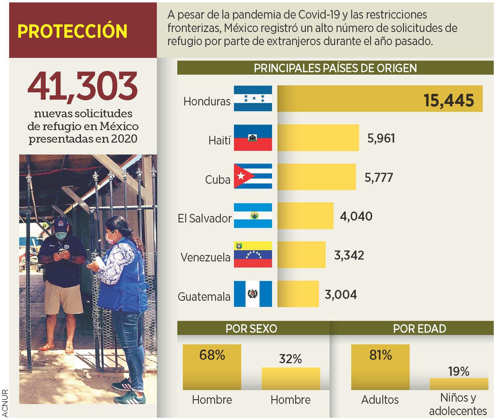 México registró un alto número de solicitudes de refugio por parte de extranjeros durante el 2020.