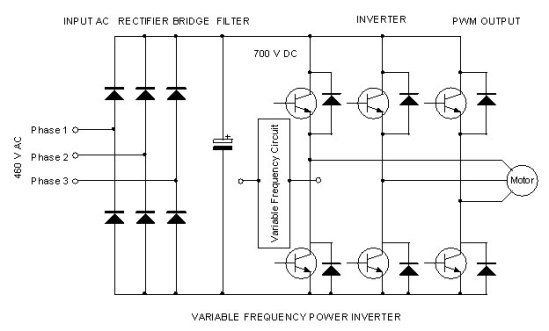 Variable Frequency Drive | electronics hobby