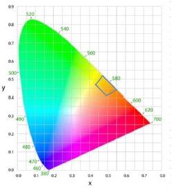 coordenadas cromáticas