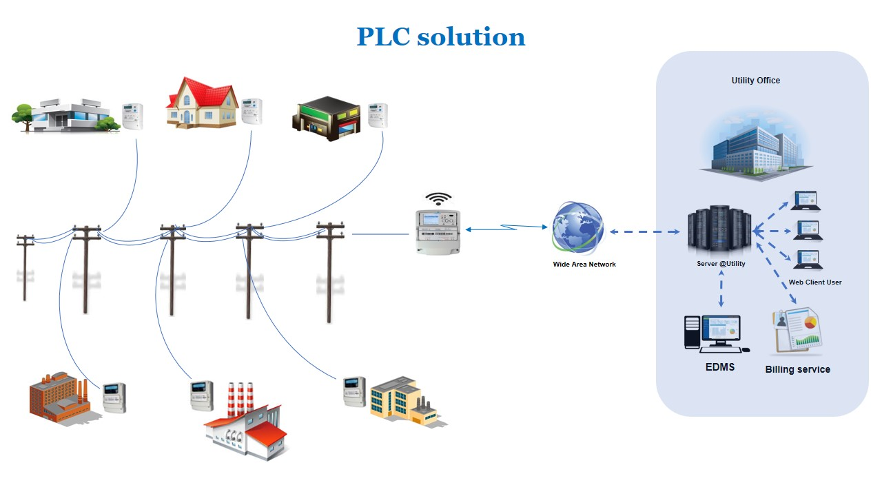 PLC Communication AMI AMR Smart Metering eSolution