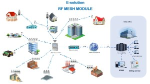 RF Mesh Communication AMI AMR Smart Metering eSolutions