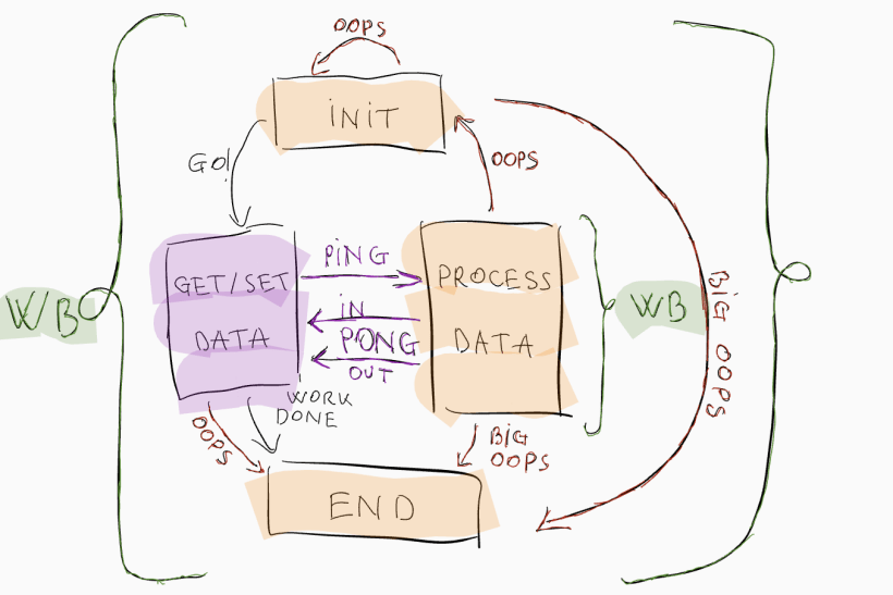 How To Use Re Framework In Uipath   Nakanak org