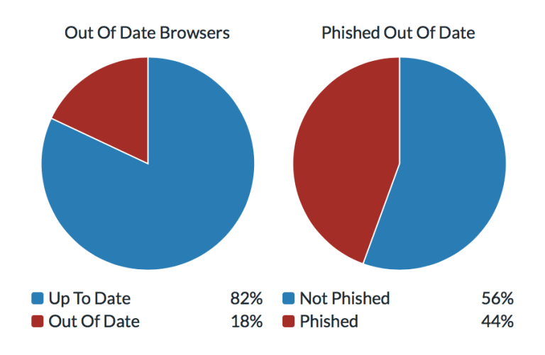 Charts Showing browser phishing data