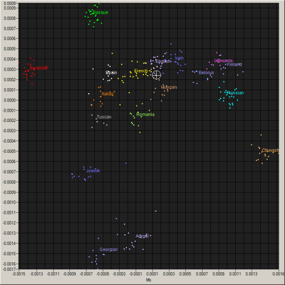 my pca chart