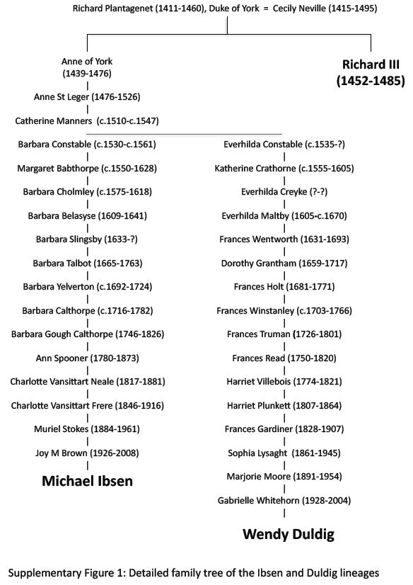 King Richard mtDNA Chart