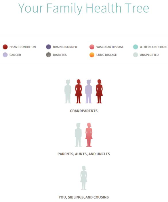 ancestry health 12