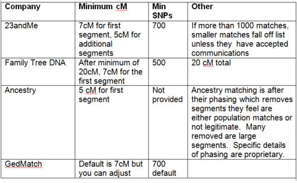 Vendor Autosomal Matching Thresholds