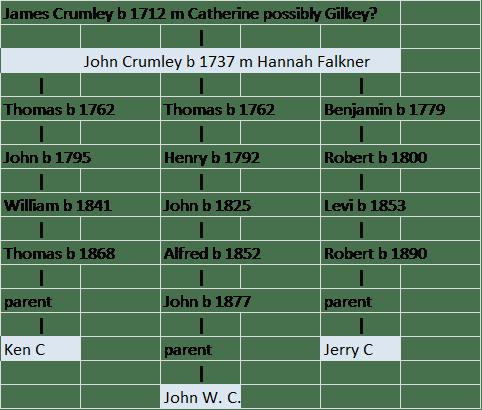 Crumley kin pedigree