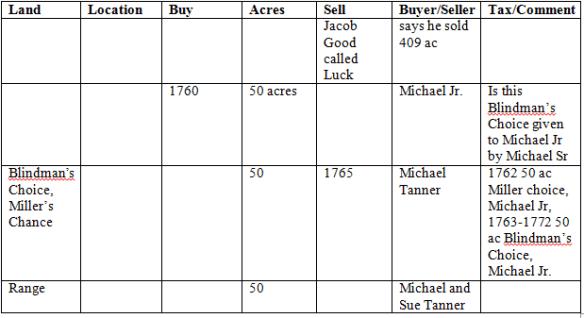 Miller land chart 2