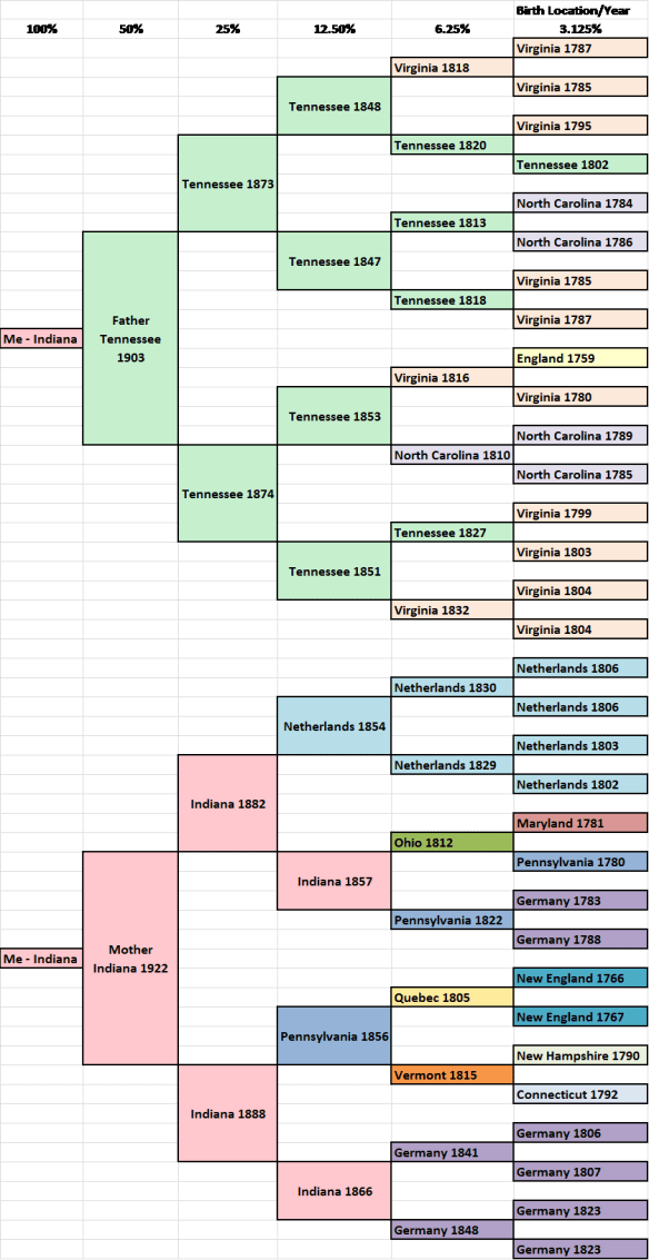 migration pedigree
