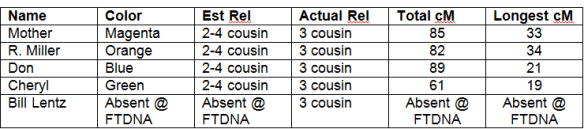 Lentz relationship table C. Lentz