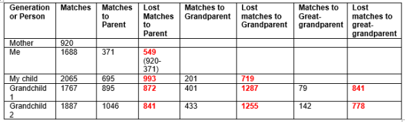 4-gen-match-totals