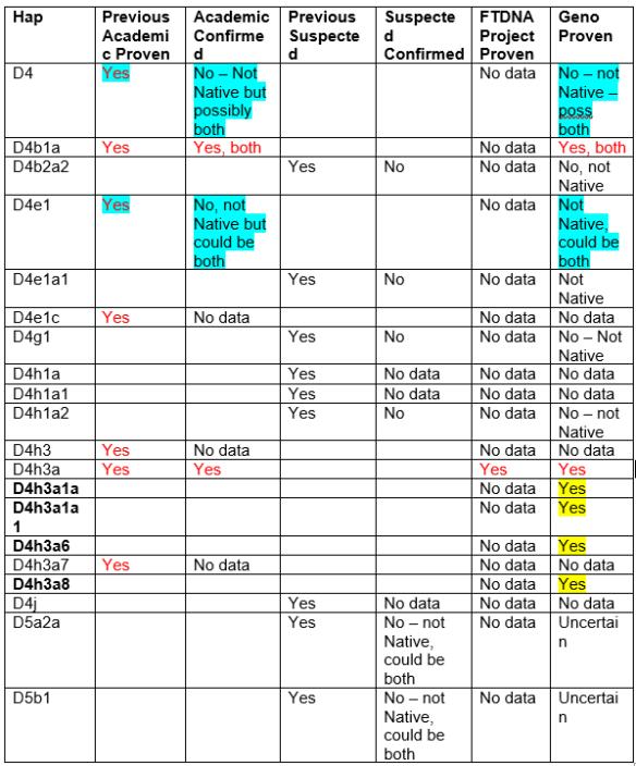 native-hap-d-chart-2