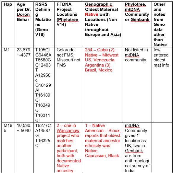 native-mt-hap-m-master-data-chart-2