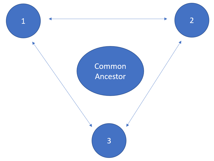 DNAeXplained – Genetic Genealogy | Discovering Your Ancestors – One