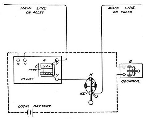 john ferverda station telegraph schematic?resize=562%2C461&ssl=1 john whitney ferverda morse code, telegraphs and trains 52