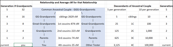 Generations relationship table
