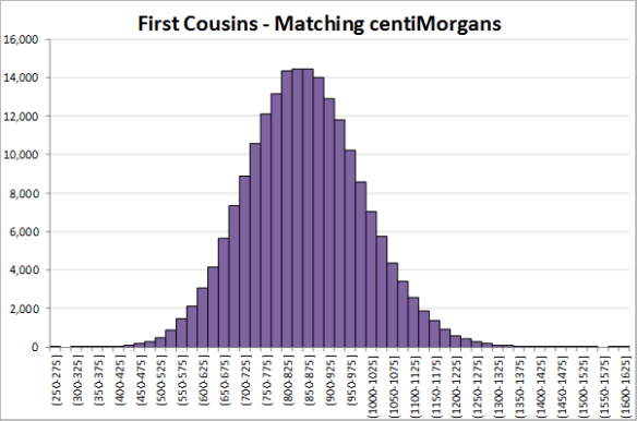 First cousin simulation V2