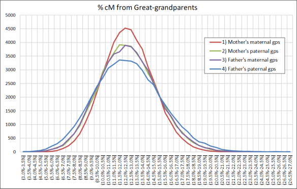 Gammon greatgrandparents percent cM.png