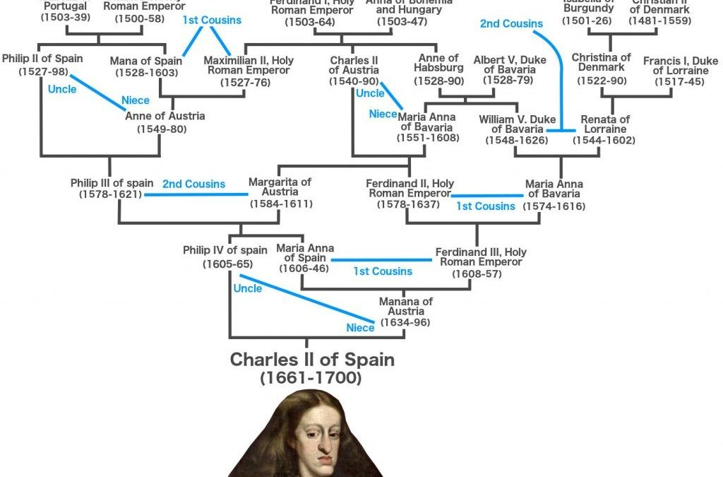 Charles II, Habsburg of Spain: What exactly was up with his DNA?