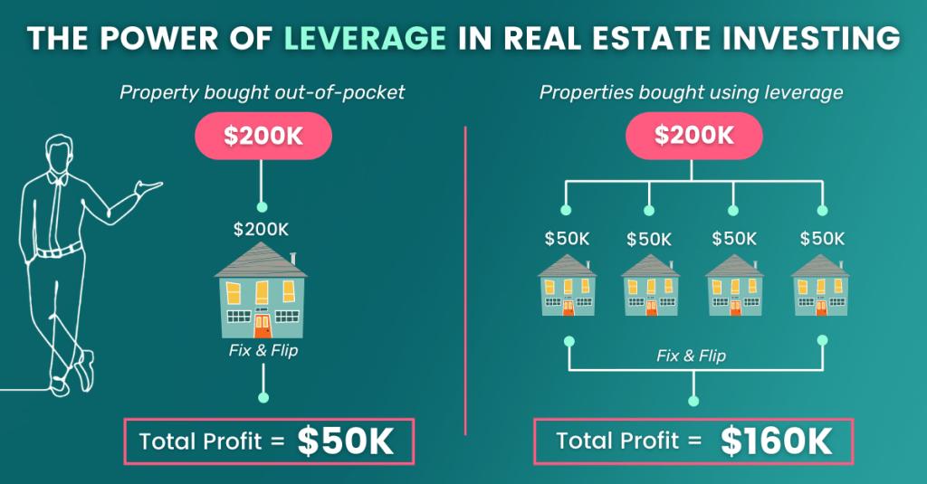 Leverage vs. No Leverage Infographic