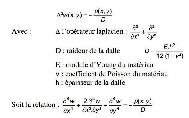 Diverses méthodes de calcul des dalles