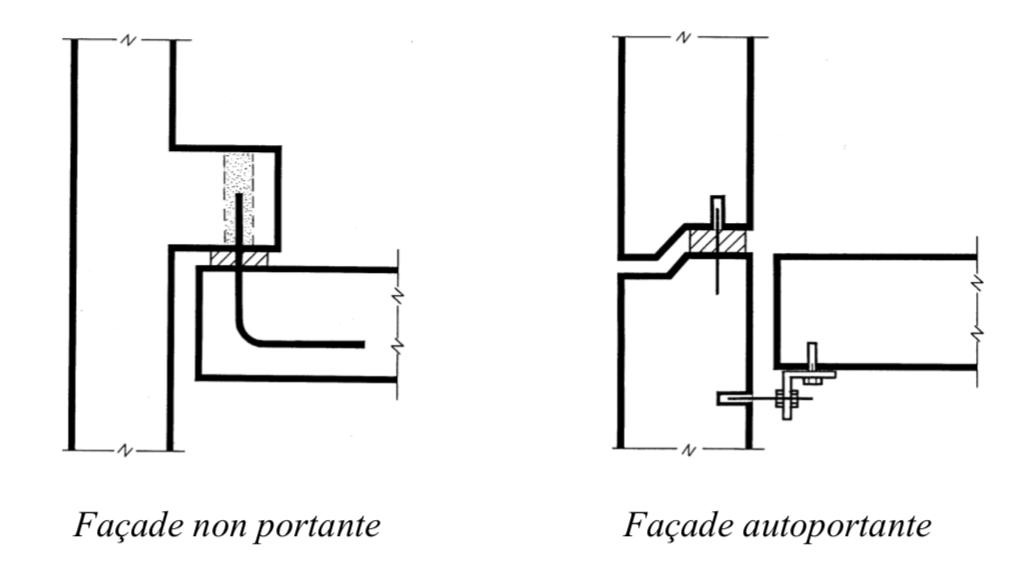 facade en béton préfabriqué principes de façades non portantes et autoportantes