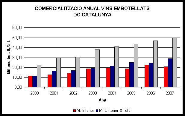 Evolució comercialització DO Catalunya