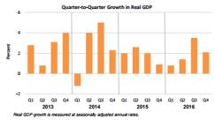 Q2Q Growth March 30