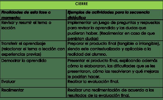 Ejemplos de actividades para el momento de cierre en una secuencia didáctica