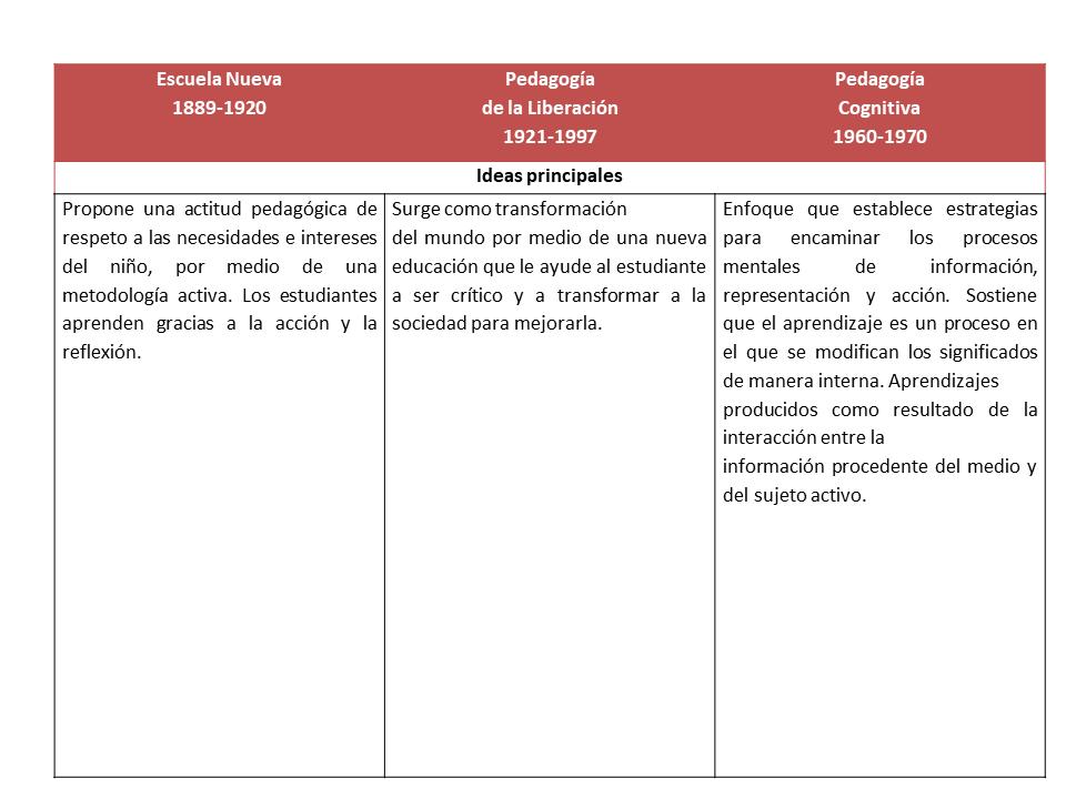 Cuadro comparativo de la Escuela Nueva, la Pedagogía de la Liberación y la Pedagogía Cognitiva