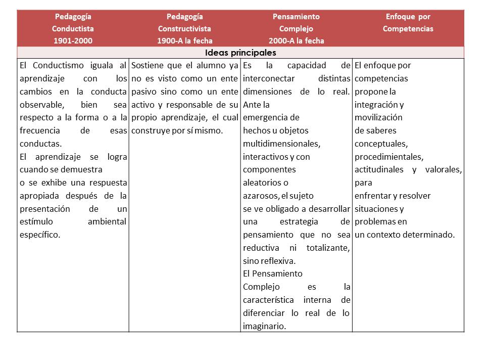 Cuadro comparativo de la Pedagogía Conductista, la Pedagogía Constructivista, el Pensamiento Complejo, y el Enfoque por Competencias