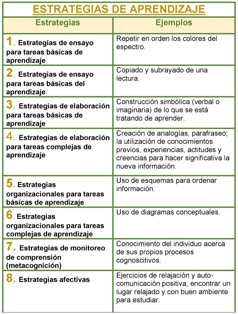 Clasificación y ejemplos de estrategias de aprendizaje