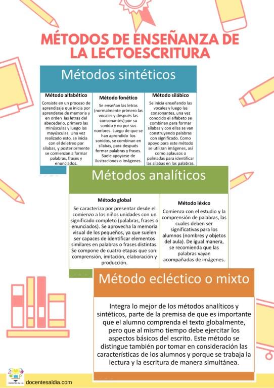 Métodos de enseñanza de la lectoescritura: sintéticos, analíticos y mixtos