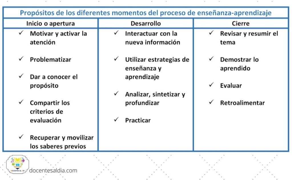 Propósitos de los diferentes momentos del proceso de enseñanza-aprendizaje