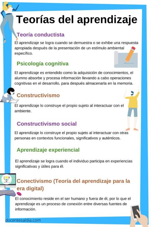 Teorías del aprendizaje: resumen