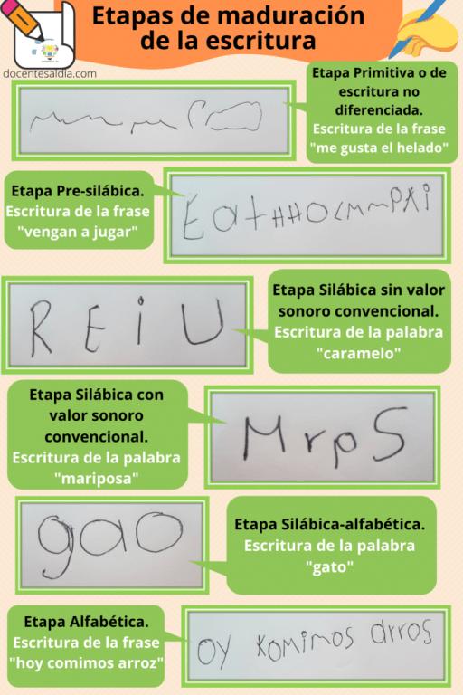 Etapas o niveles de la escritura en los niños